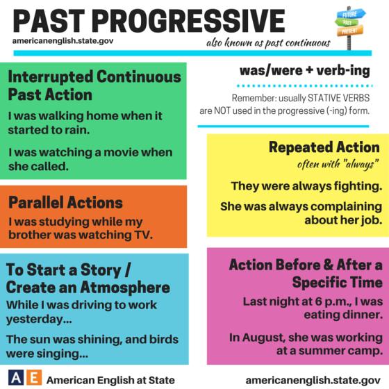 PAST CONT (progressive) infographic